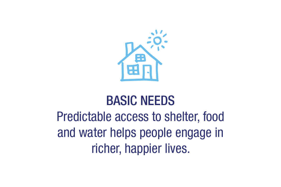 Basic Needs -  Predictable access to shelter, food, and water helps people engaged in richer, happier lives.