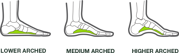 A fit for every foot -  Lower Arched, Medium Arched, Higher Arched